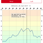 AzorenWindfinder26Apr2017-150x150 in Atlantiküberquerung